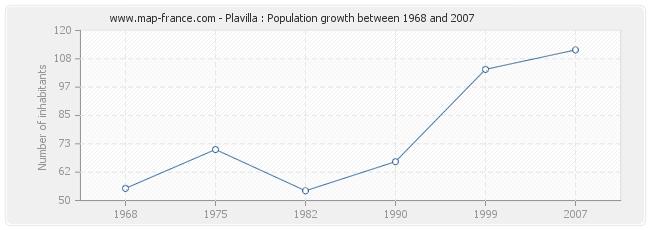 Population Plavilla