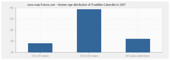 Women age distribution of Pradelles-Cabardès in 2007
