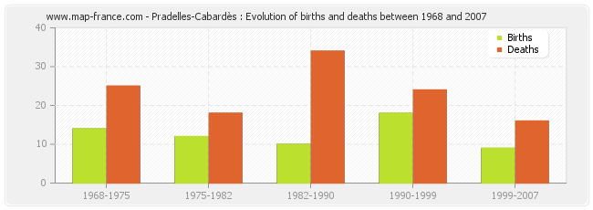 Pradelles-Cabardès : Evolution of births and deaths between 1968 and 2007