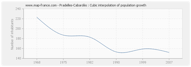 Pradelles-Cabardès : Cubic interpolation of population growth
