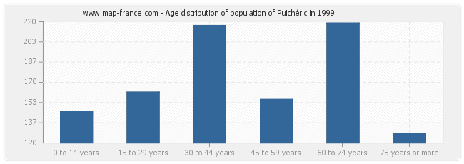 Age distribution of population of Puichéric in 1999