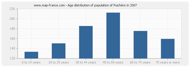 Age distribution of population of Puichéric in 2007