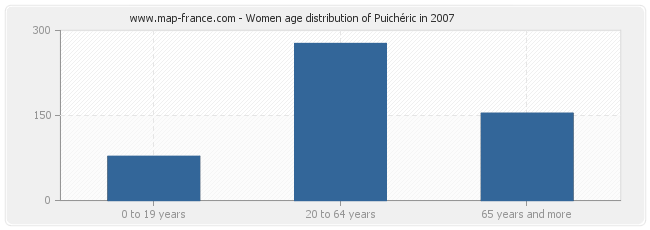 Women age distribution of Puichéric in 2007
