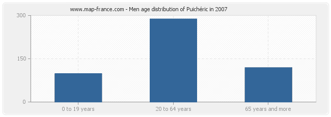 Men age distribution of Puichéric in 2007