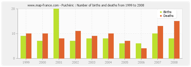 Puichéric : Number of births and deaths from 1999 to 2008