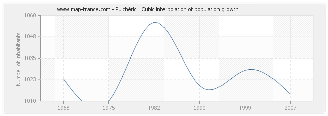 Puichéric : Cubic interpolation of population growth