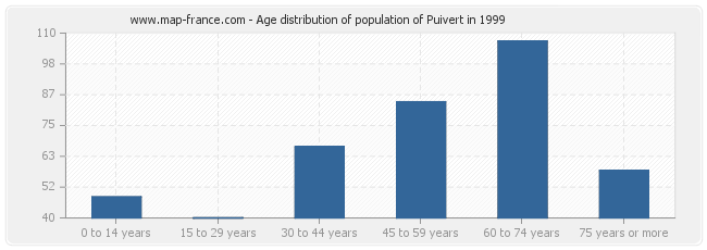 Age distribution of population of Puivert in 1999