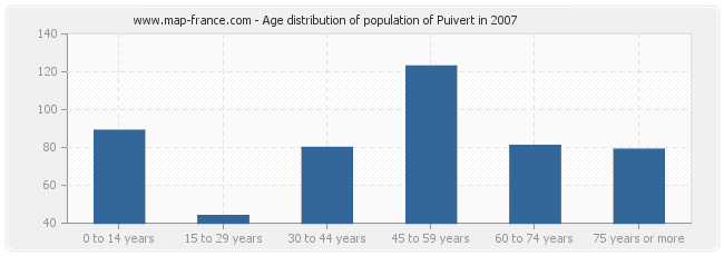 Age distribution of population of Puivert in 2007