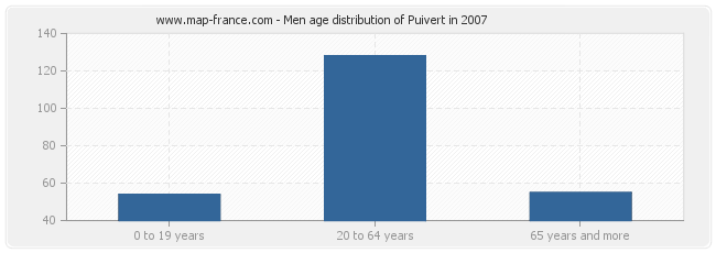 Men age distribution of Puivert in 2007
