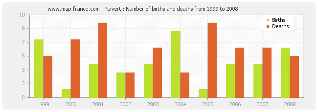 Puivert : Number of births and deaths from 1999 to 2008