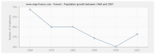Population Puivert