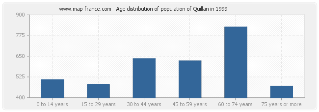 Age distribution of population of Quillan in 1999