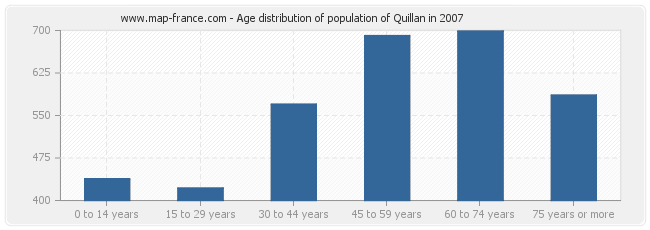 Age distribution of population of Quillan in 2007