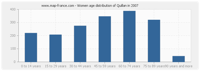 Women age distribution of Quillan in 2007