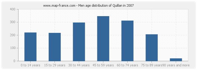 Men age distribution of Quillan in 2007