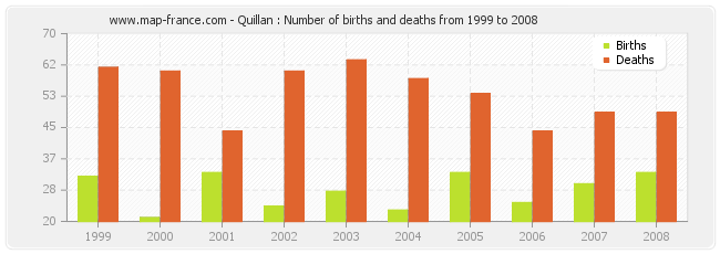 Quillan : Number of births and deaths from 1999 to 2008