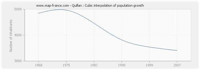 Quillan : Cubic interpolation of population growth