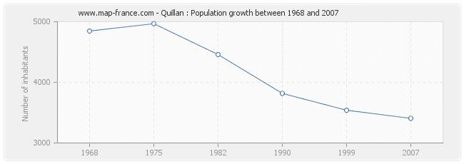 Population Quillan