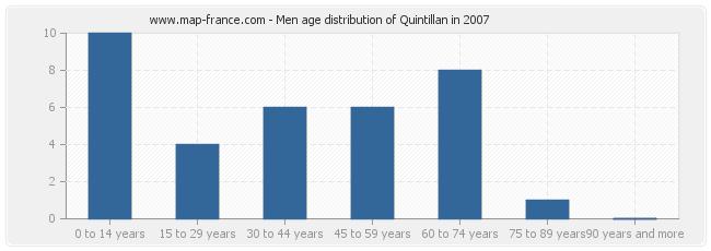 Men age distribution of Quintillan in 2007