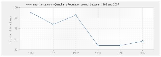 Population Quintillan