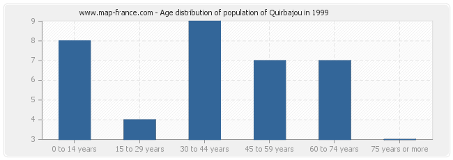 Age distribution of population of Quirbajou in 1999
