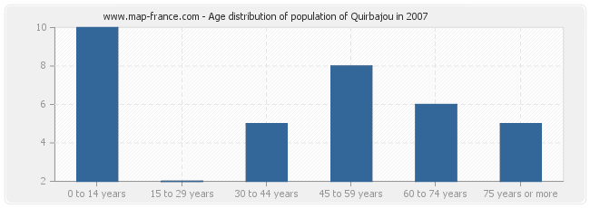 Age distribution of population of Quirbajou in 2007