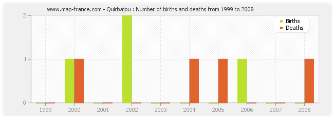 Quirbajou : Number of births and deaths from 1999 to 2008