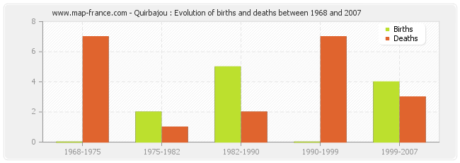 Quirbajou : Evolution of births and deaths between 1968 and 2007