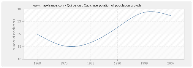 Quirbajou : Cubic interpolation of population growth