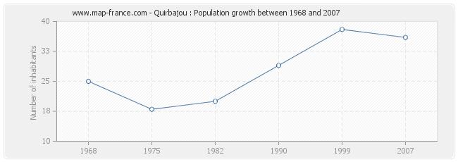 Population Quirbajou