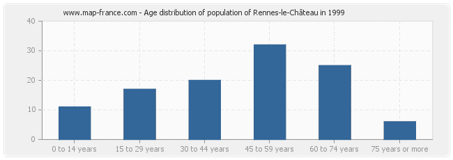 Age distribution of population of Rennes-le-Château in 1999