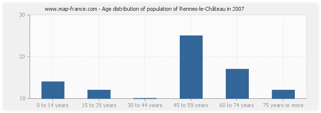 Age distribution of population of Rennes-le-Château in 2007