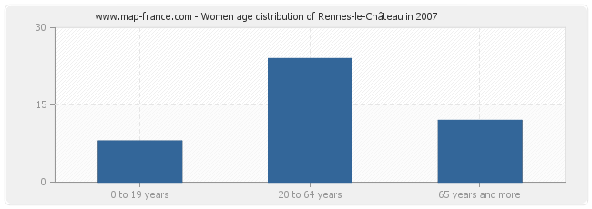 Women age distribution of Rennes-le-Château in 2007