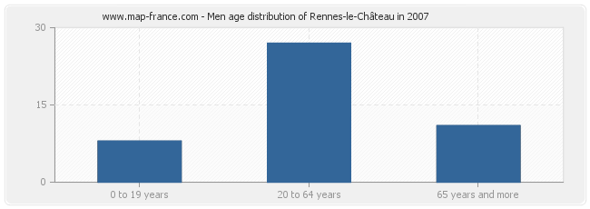 Men age distribution of Rennes-le-Château in 2007