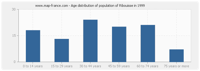 Age distribution of population of Ribouisse in 1999