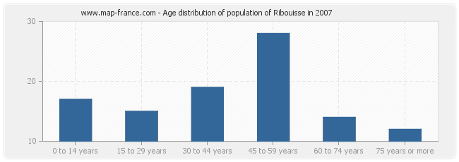 Age distribution of population of Ribouisse in 2007