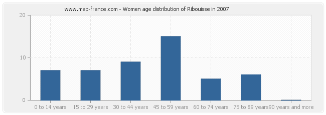 Women age distribution of Ribouisse in 2007