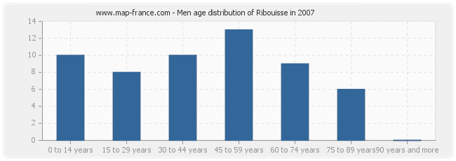Men age distribution of Ribouisse in 2007