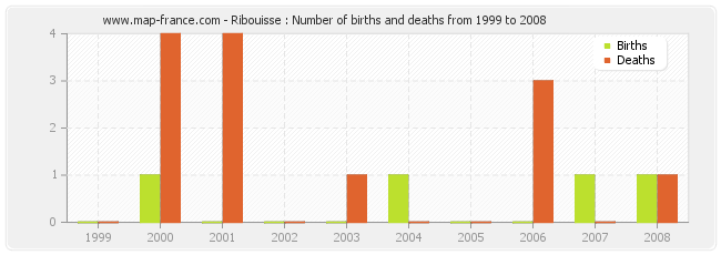 Ribouisse : Number of births and deaths from 1999 to 2008