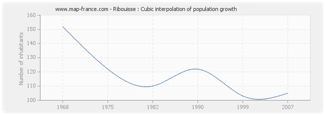 Ribouisse : Cubic interpolation of population growth