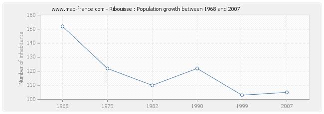 Population Ribouisse