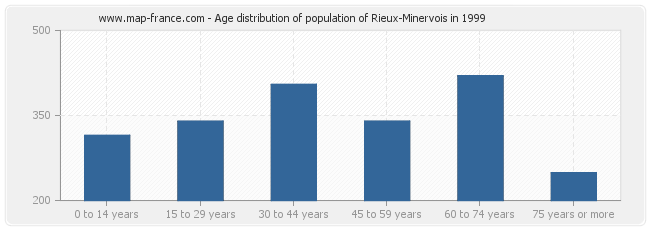Age distribution of population of Rieux-Minervois in 1999