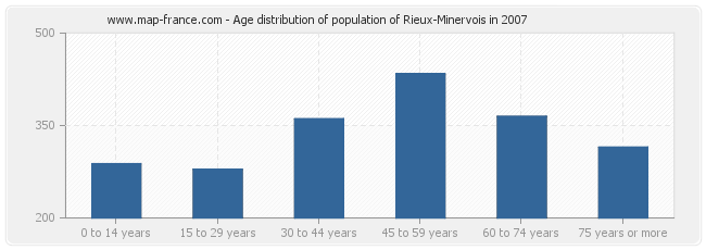 Age distribution of population of Rieux-Minervois in 2007