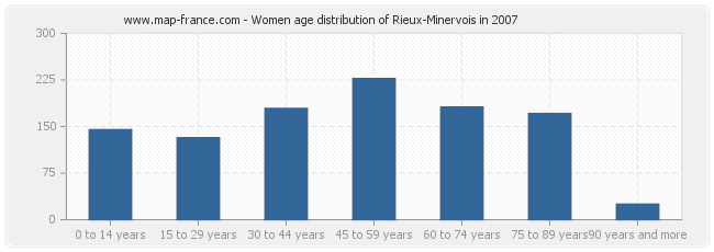 Women age distribution of Rieux-Minervois in 2007