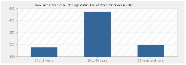 Men age distribution of Rieux-Minervois in 2007