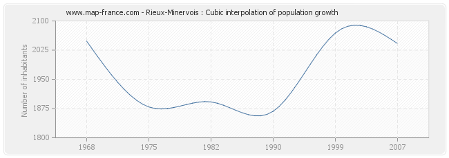 Rieux-Minervois : Cubic interpolation of population growth