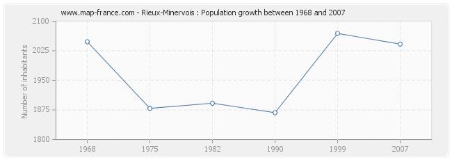 Population Rieux-Minervois