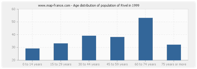 Age distribution of population of Rivel in 1999
