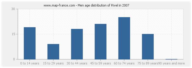 Men age distribution of Rivel in 2007