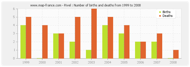 Rivel : Number of births and deaths from 1999 to 2008